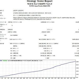 最大ストップロスが5pipsがすごいです『Wave for USDJPY』