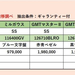 #ロレックス最安価格推移(2020年8月22日現在)