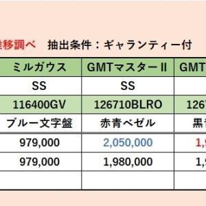 ロレックス最安価格推移(2020年9月6日現在)