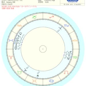 ホロスコープ試し読み~テドロス・アダノム氏(WHO事務局長)