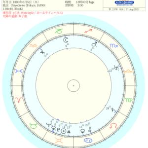 ホロスコープ試し読み~古今亭志ん生(五代目)