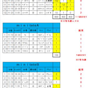 1138回toto結果(toto3等x2口、minitotoA当選!!!)