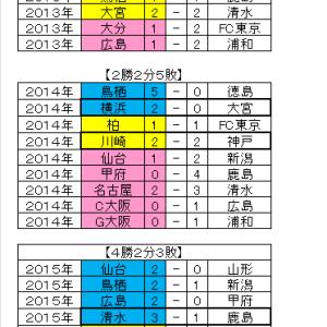 Jリーグtotoへ向けて 【J1開幕戦データ】 ~その2 ホームチームの勝敗~