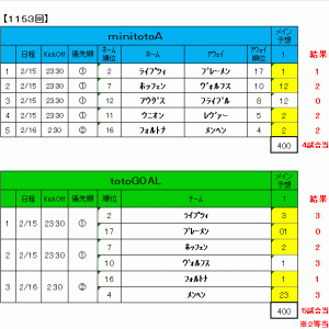 1153回toto結果(totoGOAL 2等当選!!!)