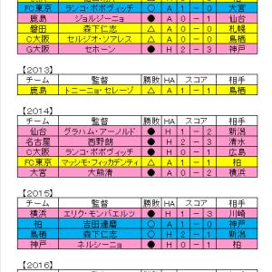 Jリーグtotoへ向けて 【J1開幕戦データ】 ~その3 新監督の勝敗~