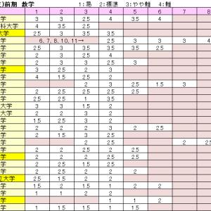 国公立(医)の難度27 and チロツグ