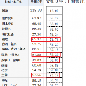 共通テストの平均点(中間集計)
