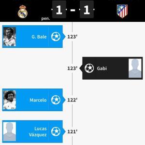 2015-2016 UEFA Champions league Final