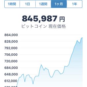なんだかんだ言ってビットコインの価値は上昇中