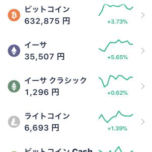 何これ?以前購入した時よりビットコインは1.897倍、モナーコインは7倍になっている