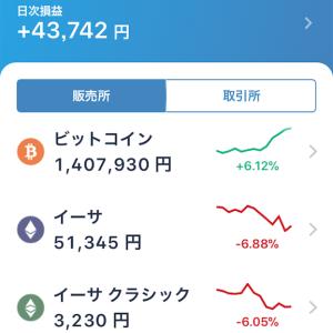 今日1日だけで資産が4万6千円増えているのだが(今のところ)
