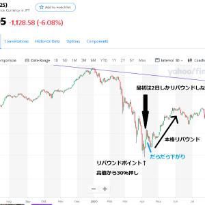 今日のマーケット(2020/3/27)