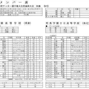 全国高校サッカー選手権 茨城県予選 決勝(vs 明秀日立)の結果