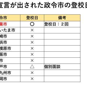 登校日は中止を!千葉市で10代未満男児含め6名の感染が確認されました