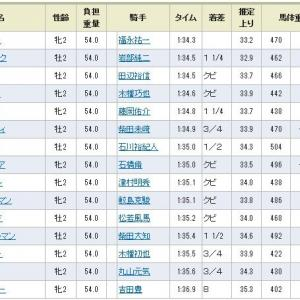 【結果と配当】第36回 新潟2歳ステークス 2016年8月28日