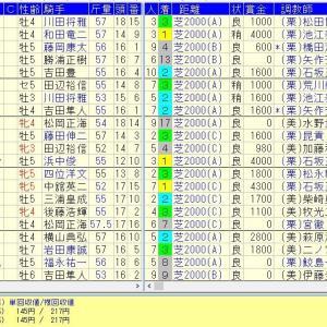 函館記念 2015 サマー2000で儲かる馬券の買い方