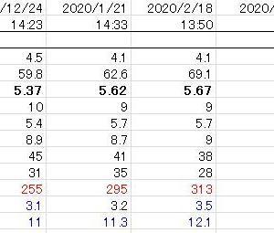クレアチニンデータ公開(4)加速度的な悪化。