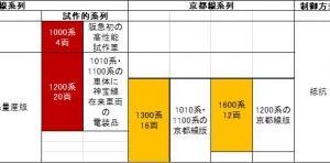 阪急新性能車の系譜 抵抗制御方式 その1 1000系、1010系、1300系、1200系、1600系