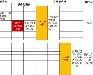 阪急新性能車の系譜 抵抗制御方式 その2 2000系、2100系、2021系、2300系、2800系