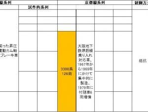 阪急新性能車の系譜 抵抗制御方式 その3 3000系、3100系、3300系