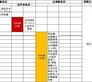 阪急新性能車の系譜 抵抗制御方式 その4    5000系、5100系、5200系、5300系