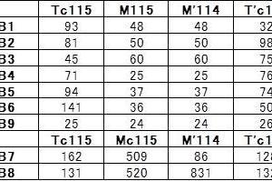 2019年8月の岡山・広島・鳥取・兵庫旅行 4 岡山電車区配属 115系の歴史 その2 民営化以降 B, G編成