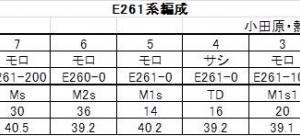 2020年3月14日のダイヤ改正で登場した「サフィール踊り子」用E261系