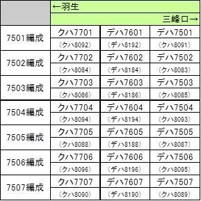 秩父鉄道の車両たち その17500系