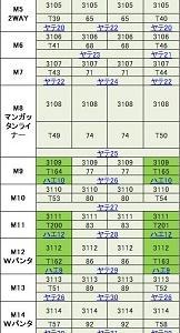 2016年10月仙台への旅 仙石線 その2 車両編 205系3100番台 その2 編成の多様性~ノーマル編成