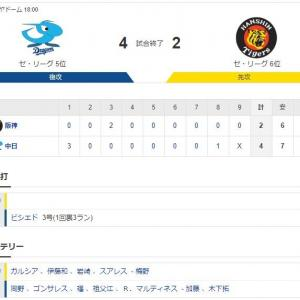 セ・リーグ D4-2T[7/2] 阪神が2度目の同一カード3連敗 矢野政権でワースト借金8。