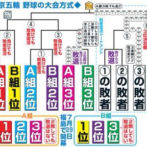 東京五輪野球の競技方式、前代未聞wtwtwtw