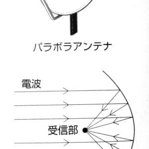学習麻痺の恐ろしさ(2)数学編 その1