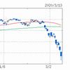 【ガチャ運の収束】ドラガリでトライツ降臨、株価暴落、ときどき北斗。