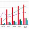 【利益1兆円越え?】任天堂2020年度決算を大胆予想!上方修正で株価爆上げ来るか!?