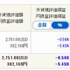 【はじめての外国株】高配当狙いで米国株を買ってみた。