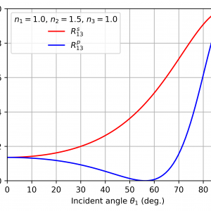 薄膜に対する光の反射