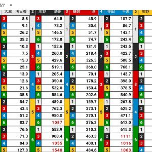【2020年6月16日】常滑12レース優勝戦、5100円ネット投票で勝負【2頭勝負か5頭勝負で迷う】