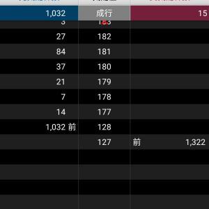 【2021年株価の観察】アクロディア、まさかの朝イチ気配ストップ安【今年は大荒れ!?】