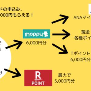 【9/12,13の2日間限定】楽天カードの申込みで、総額11,000円もらえます!