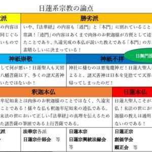 日蓮系宗教が分裂している理由