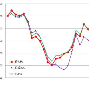 3月成績(TOPIXに近い値動き)