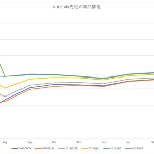 VIX急騰 VIX先物反応せず