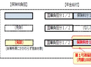 国民年金第一号被保険者 産前産後の保険料免除はじまる!!