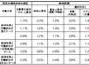2019(令和元)年の年金財政検証は?