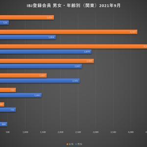 関東地区の男女比、男性44%、女性56%なので男性が有利か?