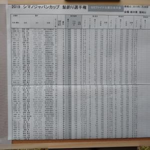 シマノJC鮎東日本セミファイル2回戦終了時速報