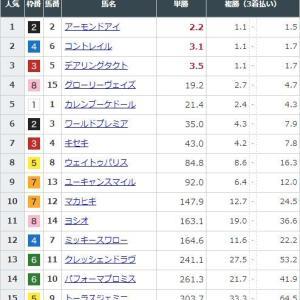 【競馬】ジャパンCの前日発売が終了 アーモンドアイが単勝2.2倍で1番人気に