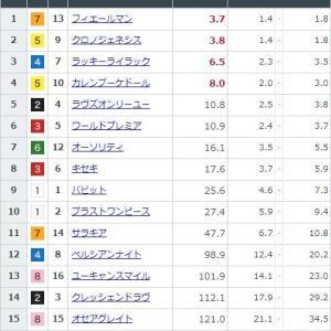 【競馬】有馬記念の前日発売が終了 フィエールマンが単勝3.7倍で1番人気に