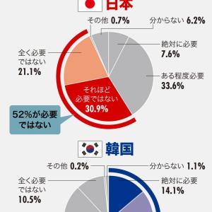 日本人の52%「韓国は必要な国ではない」  46%「日韓関係が悪化しても構わない・何もする必要はない」