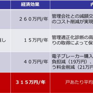 管理コスト適正化で戸あたり年間4万円超の経済効果を実現!